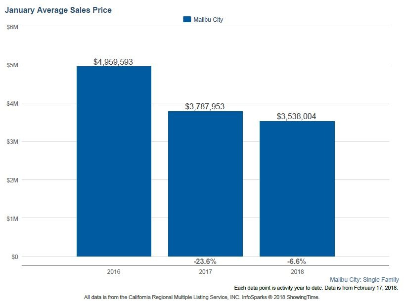 Malibu Housing Report of Trends & Statisitcs by Melinda Bonini - Re/Max Olson